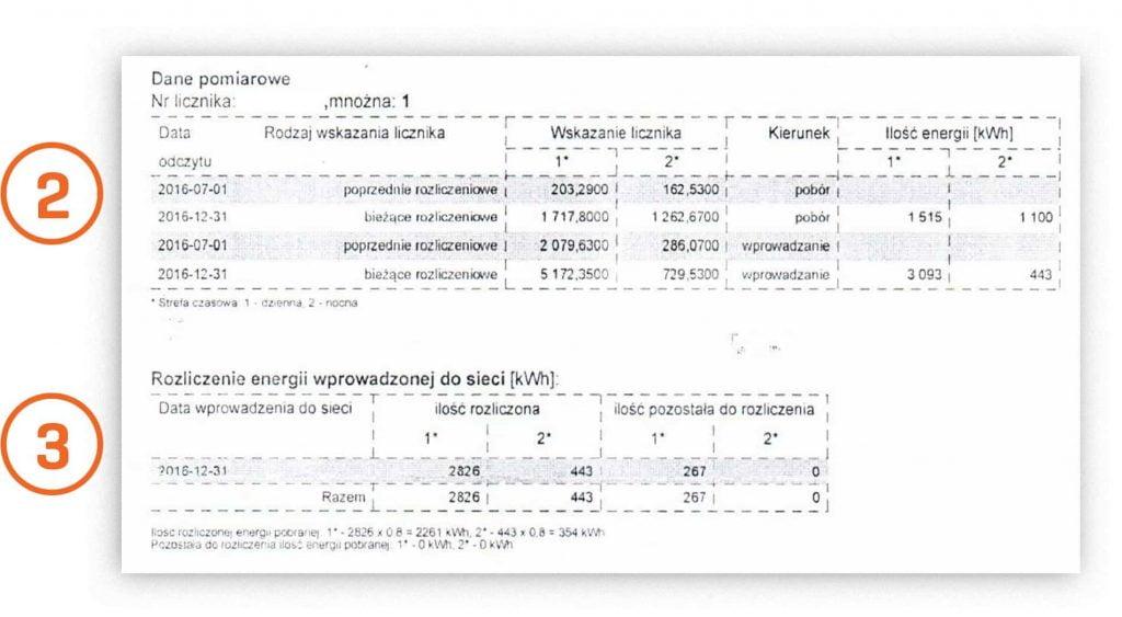 Tabele rachunku za prąd z fotowoltaiką